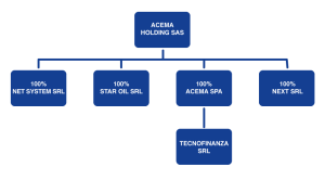Controllate Acema Holding aggiornato al febbraio 2016